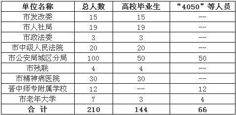 发改委直属单位招聘_西宁发改委单位图片_国家发改委张东生简历