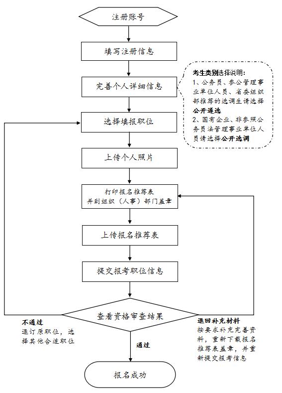 2019年中央机关遴选和选调公务员报名流程图